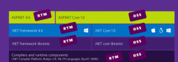 Welcome ASP.NET Core 1.0