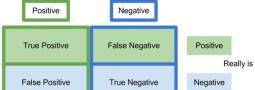 Menghitung kinerja algoritma klasifikasi: Pilih ROC Curve atau Precision-Recall Curve?